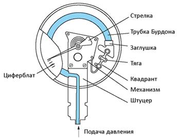 Устройство манометра с трубкой бурдона