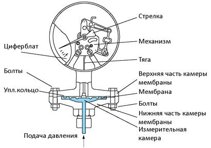 Устроййство манометра с пластинчатой пружиной