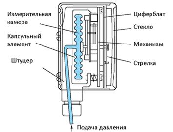 Устройство манометра с коробчатой пружиной