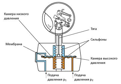 Устройство дифференциального манометра